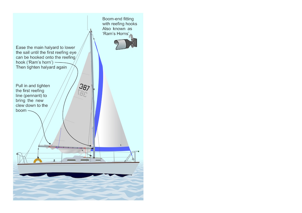 Reefing tips in the article